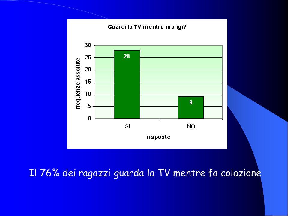 Il 76% dei ragazzi guarda la TV mentre fa colazione