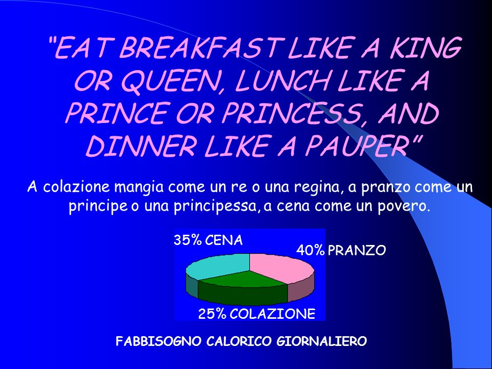 EAT BREAKFAST LIKE A KING OR QUEEN, LUNCH LIKE A PRINCE OR PRINCESS, AND DINNER LIKE A PAUPER