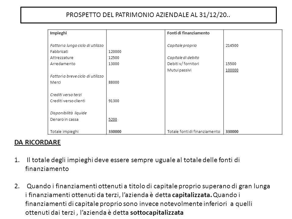 PROSPETTO DEL PATRIMONIO AZIENDALE AL 31/12/20..