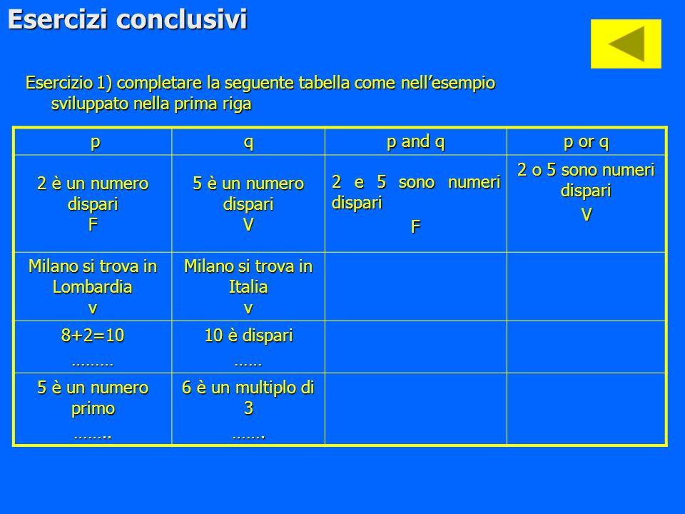 Esercizi conclusivi Esercizio 1) completare la seguente tabella come nell'esempio sviluppato nella prima riga.