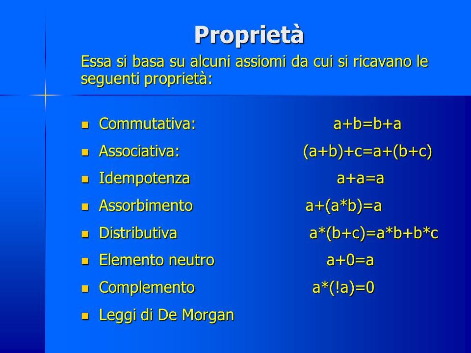 Proprietà Essa si basa su alcuni assiomi da cui si ricavano le seguenti proprietà: Commutativa: a+b=b+a.
