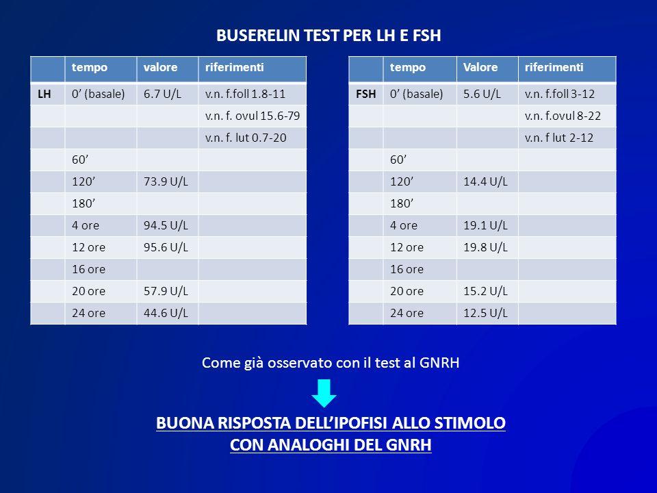 BUSERELIN TEST PER LH E FSH