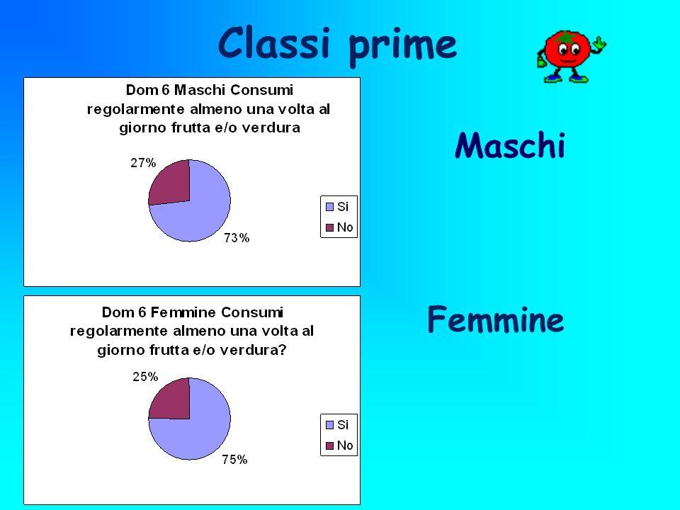 Classi prime Maschi Femmine