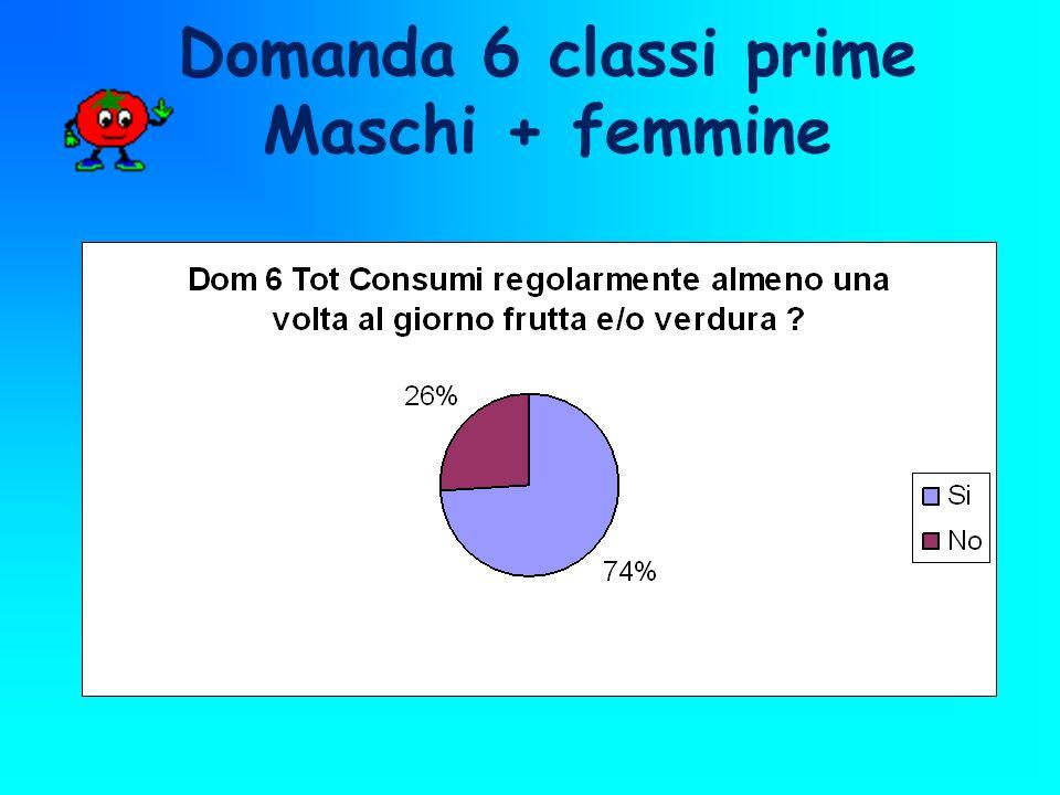Domanda 6 classi prime Maschi + femmine