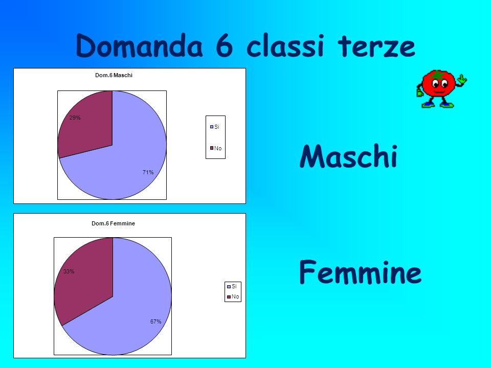 Domanda 6 classi terze Maschi Femmine