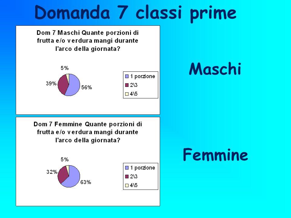 Domanda 7 classi prime Maschi Femmine