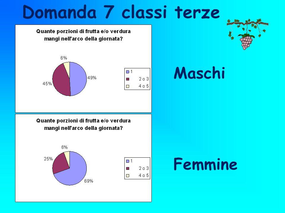 Domanda 7 classi terze Maschi Femmine