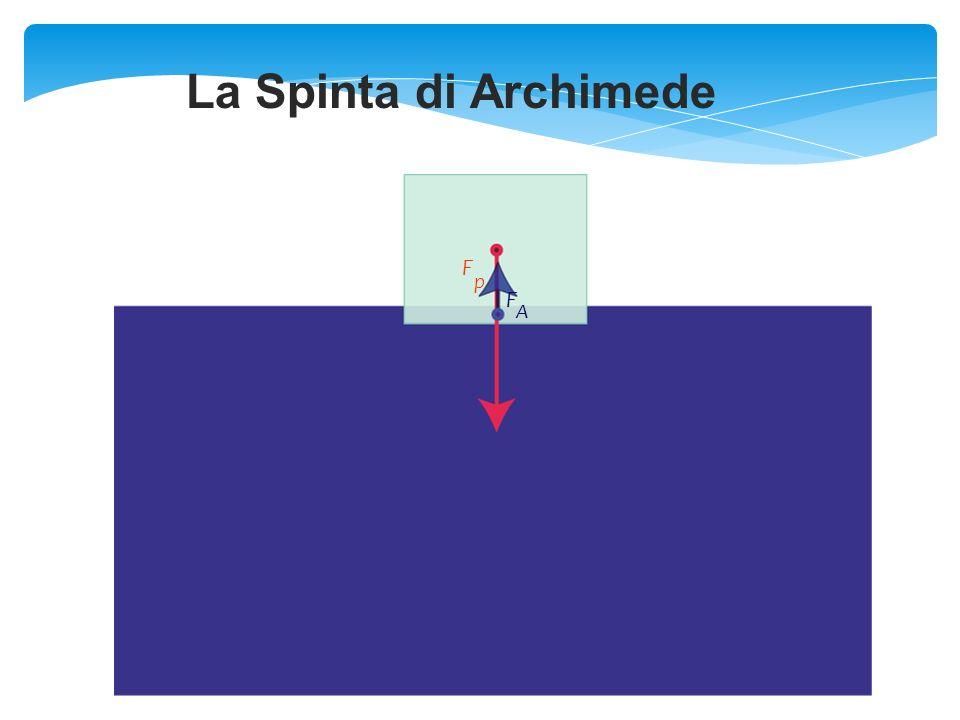 La Spinta di Archimede F p F A