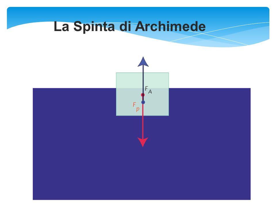 La Spinta di Archimede F A F p