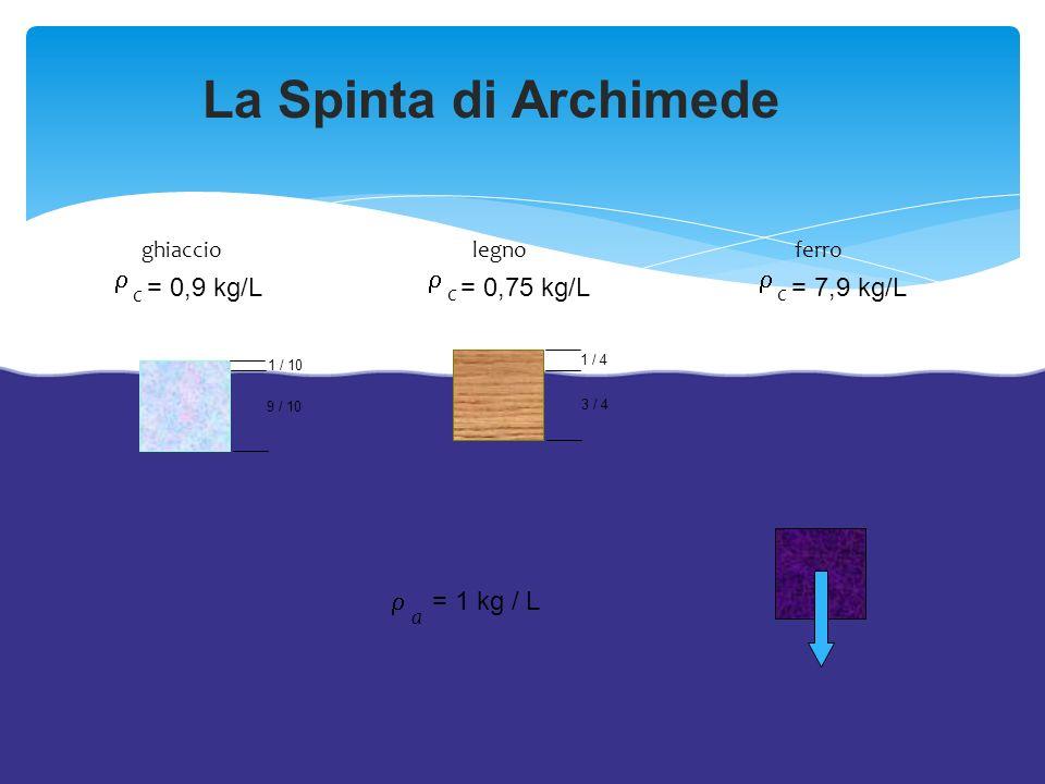 La Spinta di Archimede r r r = 0,9 kg/L = 0,75 kg/L = 7,9 kg/L