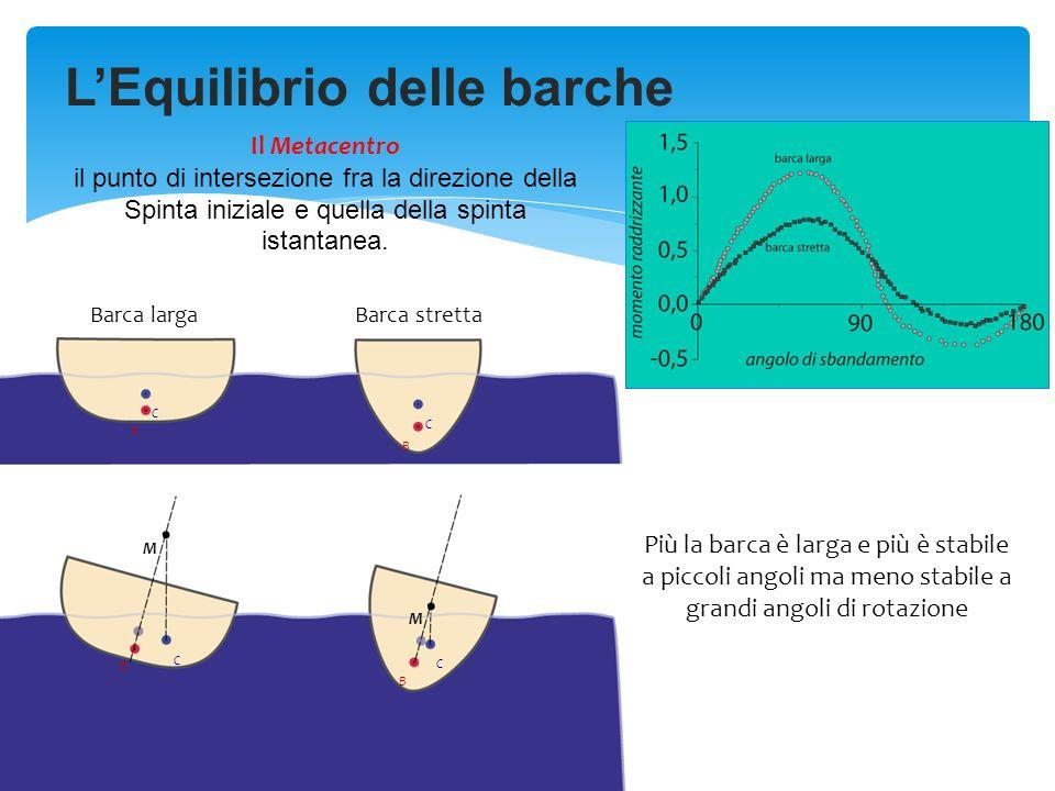 L'Equilibrio delle barche