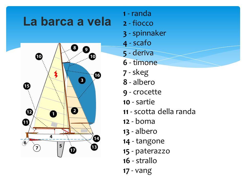 La barca a vela 1 - randa 2 - fiocco 3 - spinnaker 4 - scafo