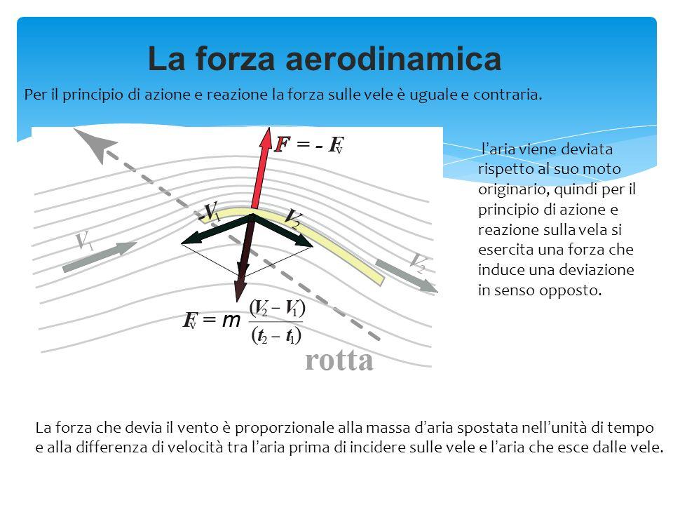 La forza aerodinamica Per il principio di azione e reazione la forza sulle vele è uguale e contraria.