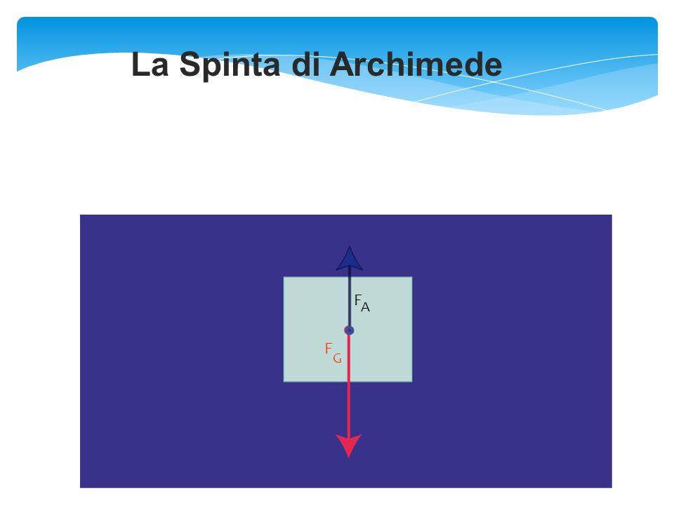 La Spinta di Archimede F A F G