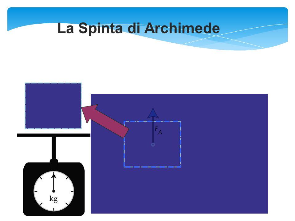 La Spinta di Archimede F A
