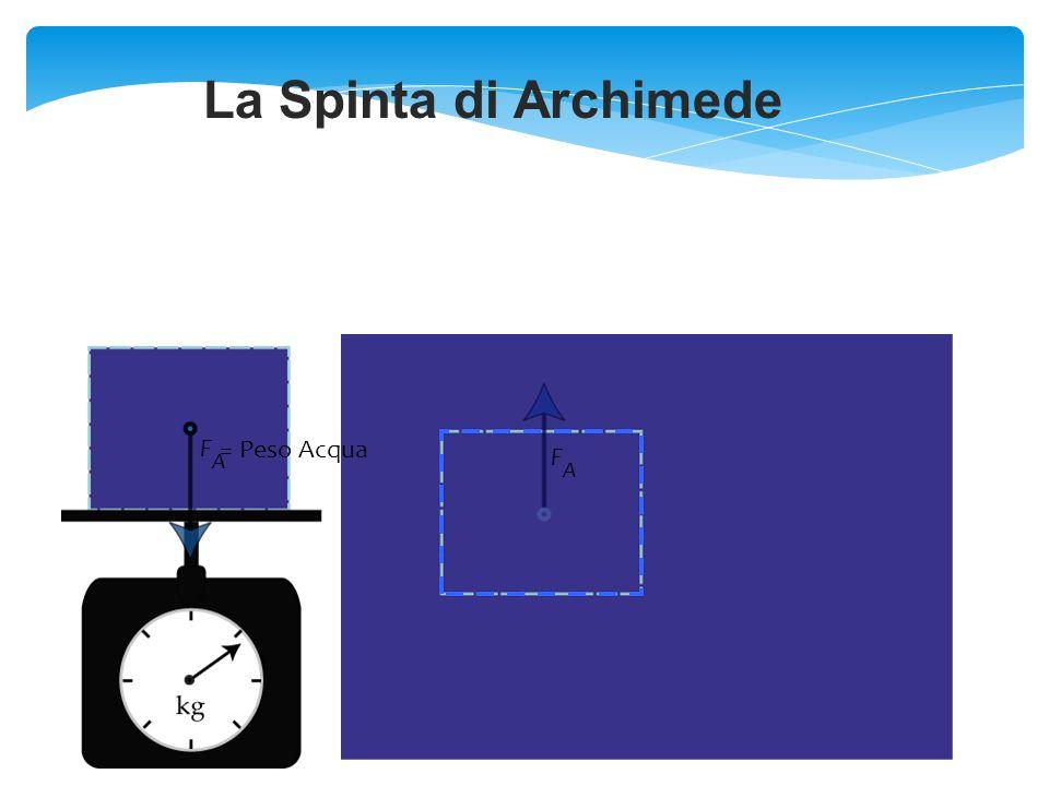 La Spinta di Archimede = Peso Acqua F A F A