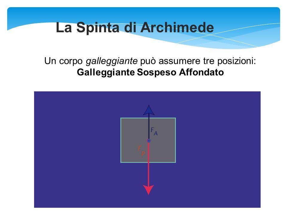 La Spinta di Archimede Un corpo galleggiante può assumere tre posizioni: Galleggiante Sospeso Affondato.