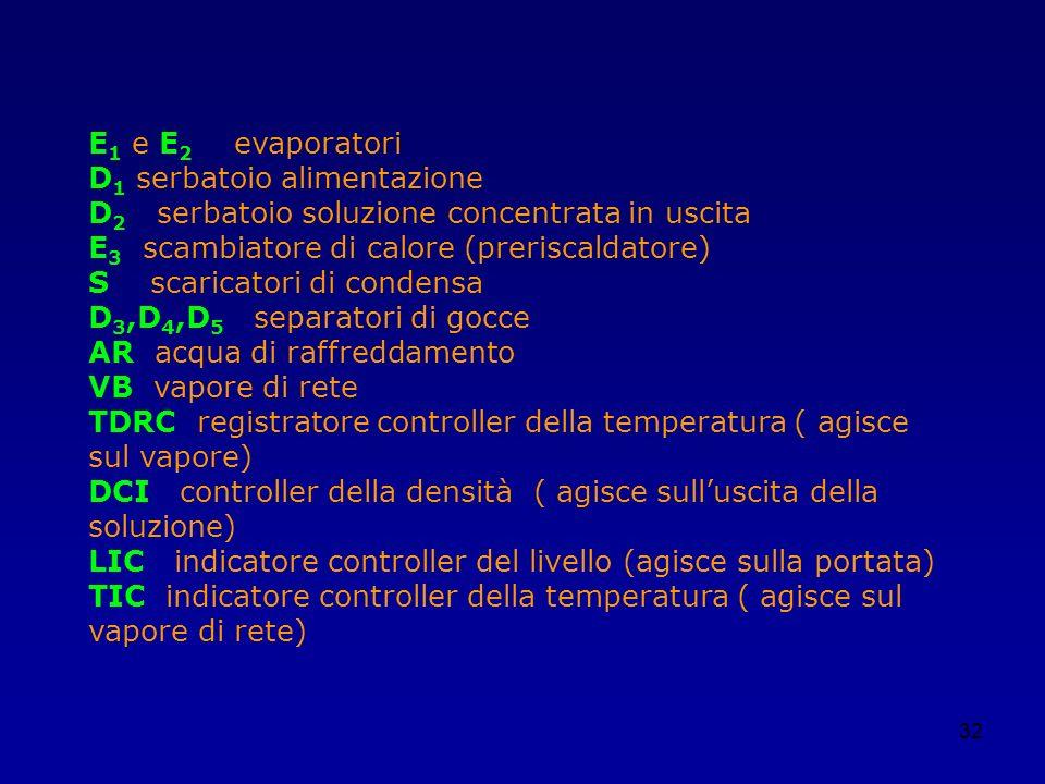 E1 e E2 evaporatori D1 serbatoio alimentazione. D2 serbatoio soluzione concentrata in uscita.