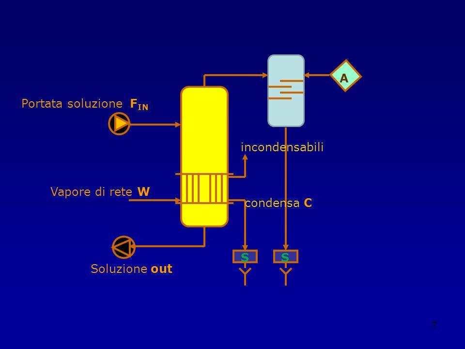 A Portata soluzione FIN incondensabili Vapore di rete W condensa C S S Soluzione out