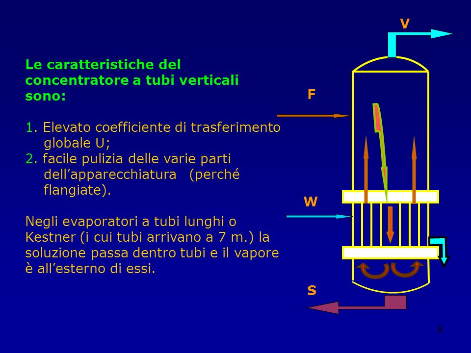V Le caratteristiche del concentratore a tubi verticali sono: 1. Elevato coefficiente di trasferimento.