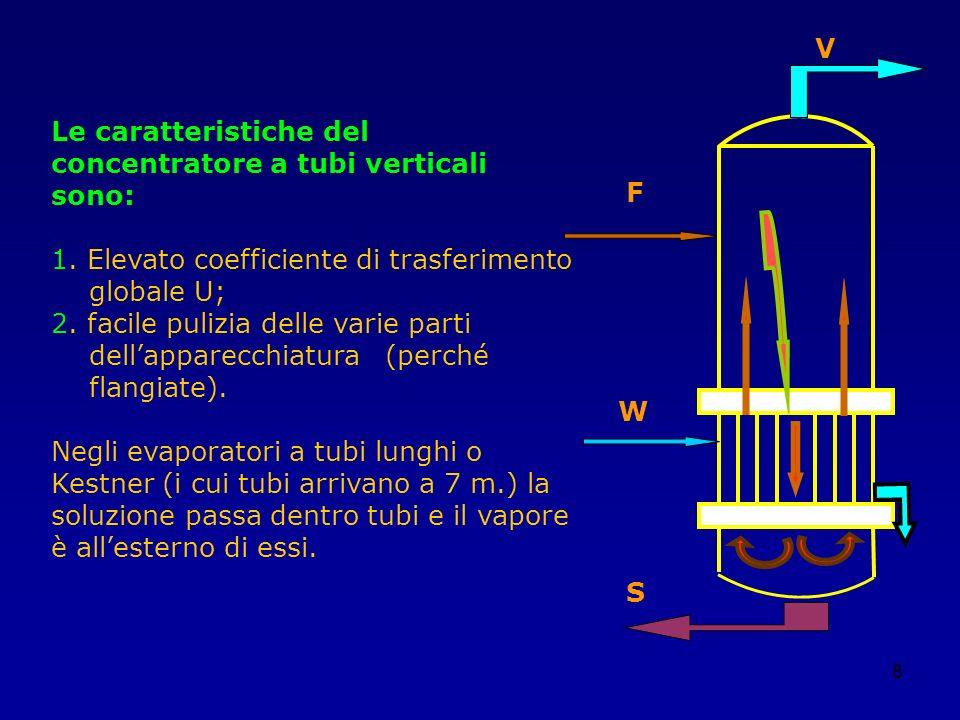 VLe caratteristiche del concentratore a tubi verticali sono: 1. Elevato coefficiente di trasferimento.