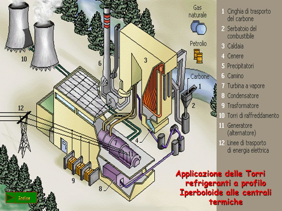 Applicazione delle Torri refrigeranti a profilo Iperboloide alle centrali termiche