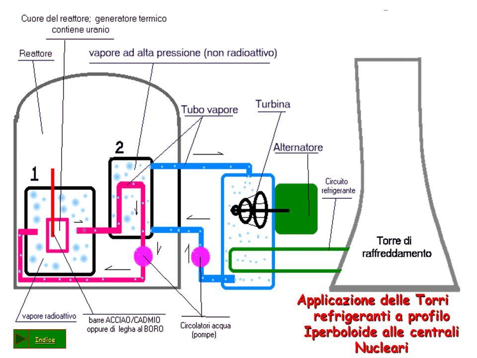 Applicazione delle Torri refrigeranti a profilo Iperboloide alle centrali Nucleari