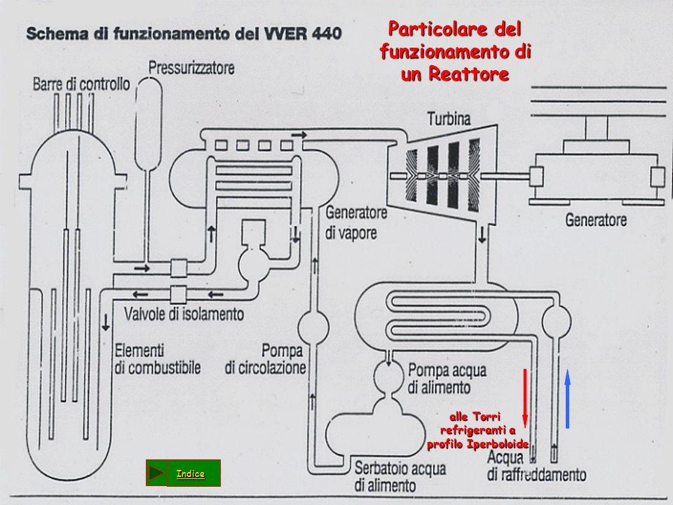Particolare del funzionamento di un Reattore
