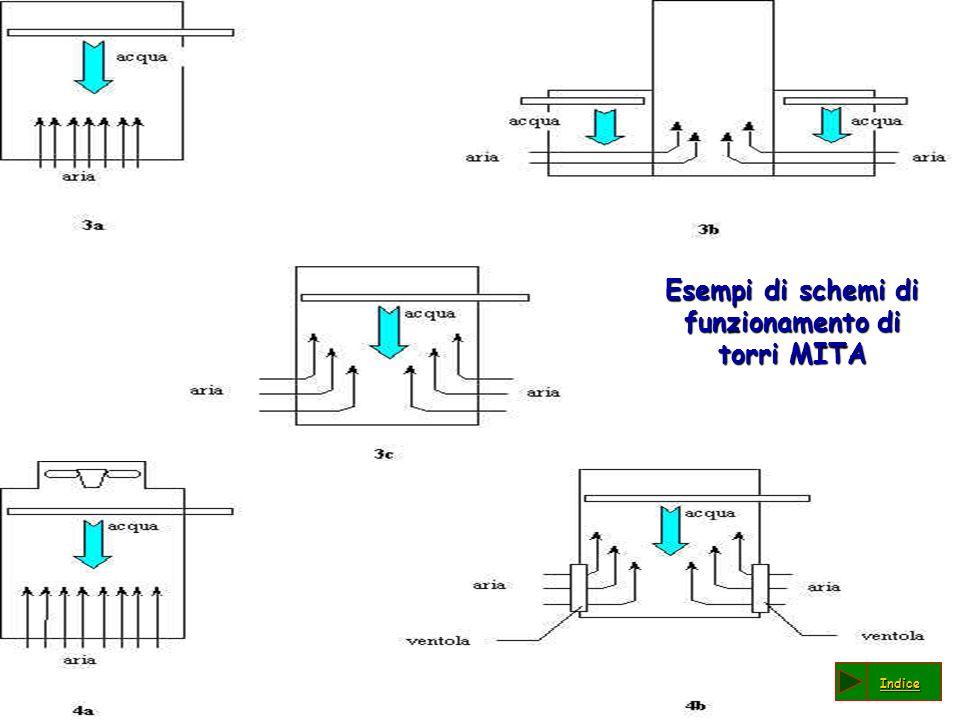Esempi di schemi di funzionamento di torri MITA