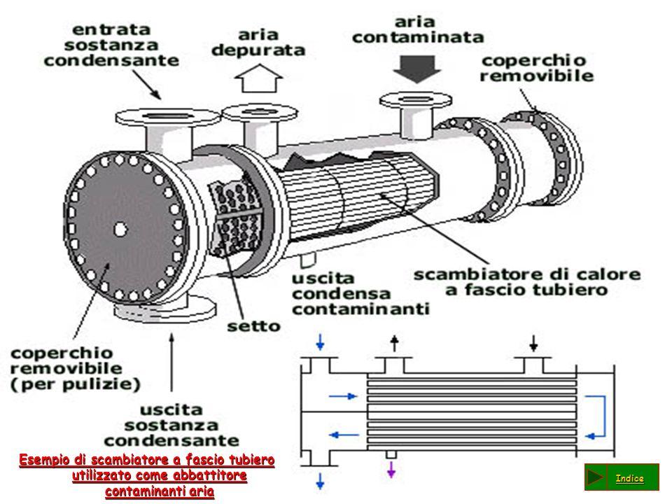 Esempio di scambiatore a fascio tubiero utilizzato come abbattitore contaminanti aria