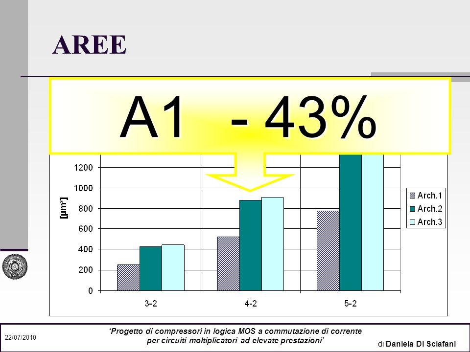 AREE A1 - 43% 'Progetto di compressori in logica MOS a commutazione di corrente. per circuiti moltiplicatori ad elevate prestazioni'