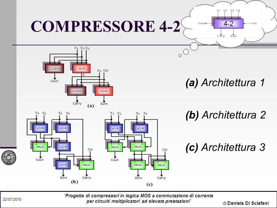 COMPRESSORE 4-2 (a) Architettura 1 (b) Architettura 2