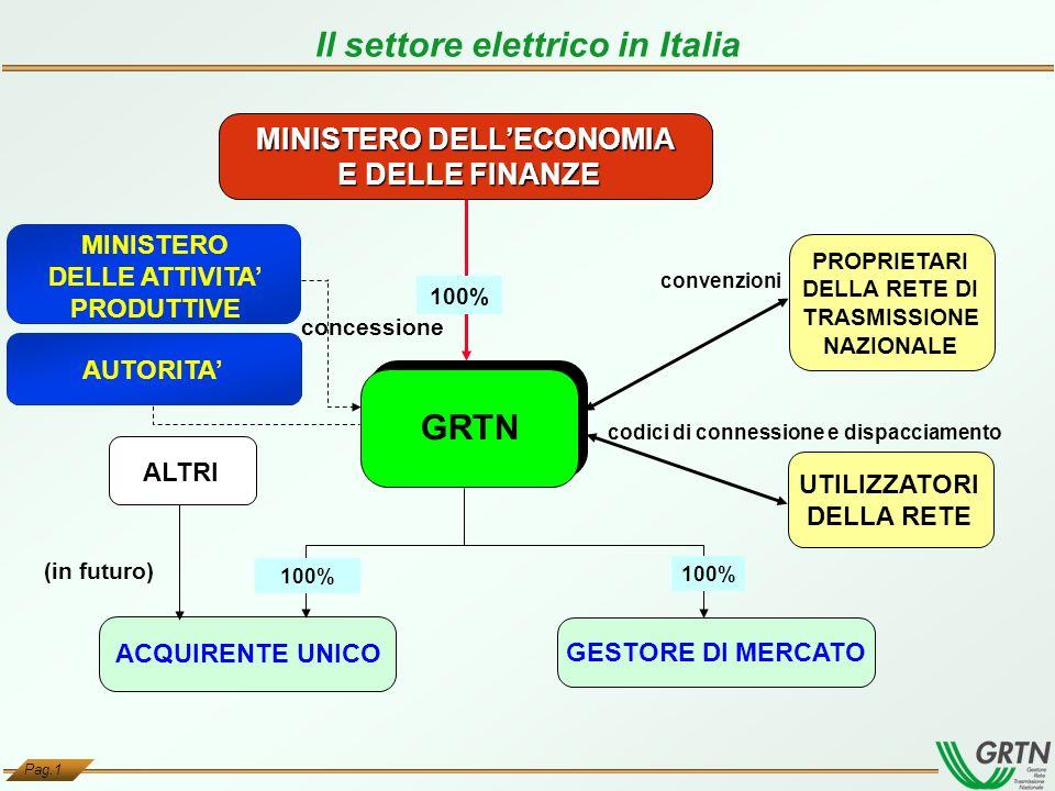 Il settore elettrico in Italia