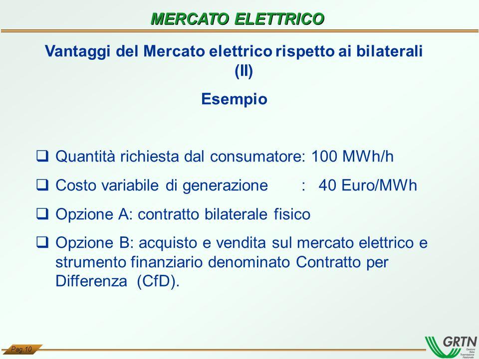 Vantaggi del Mercato elettrico rispetto ai bilaterali (II)