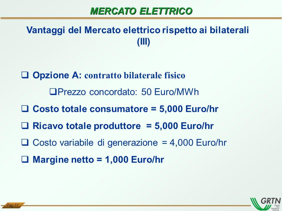 Vantaggi del Mercato elettrico rispetto ai bilaterali (III)