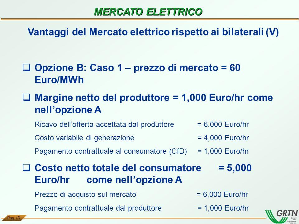 Vantaggi del Mercato elettrico rispetto ai bilaterali (V)