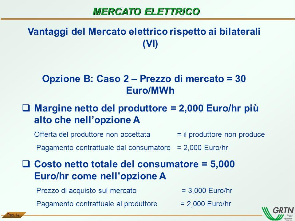 Vantaggi del Mercato elettrico rispetto ai bilaterali (VI)