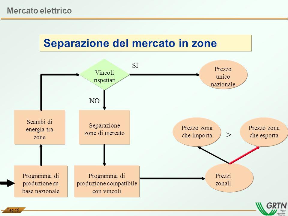 Separazione del mercato in zone