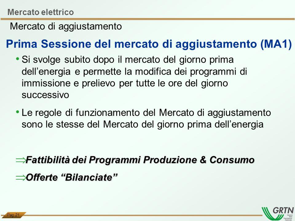 Prima Sessione del mercato di aggiustamento (MA1)