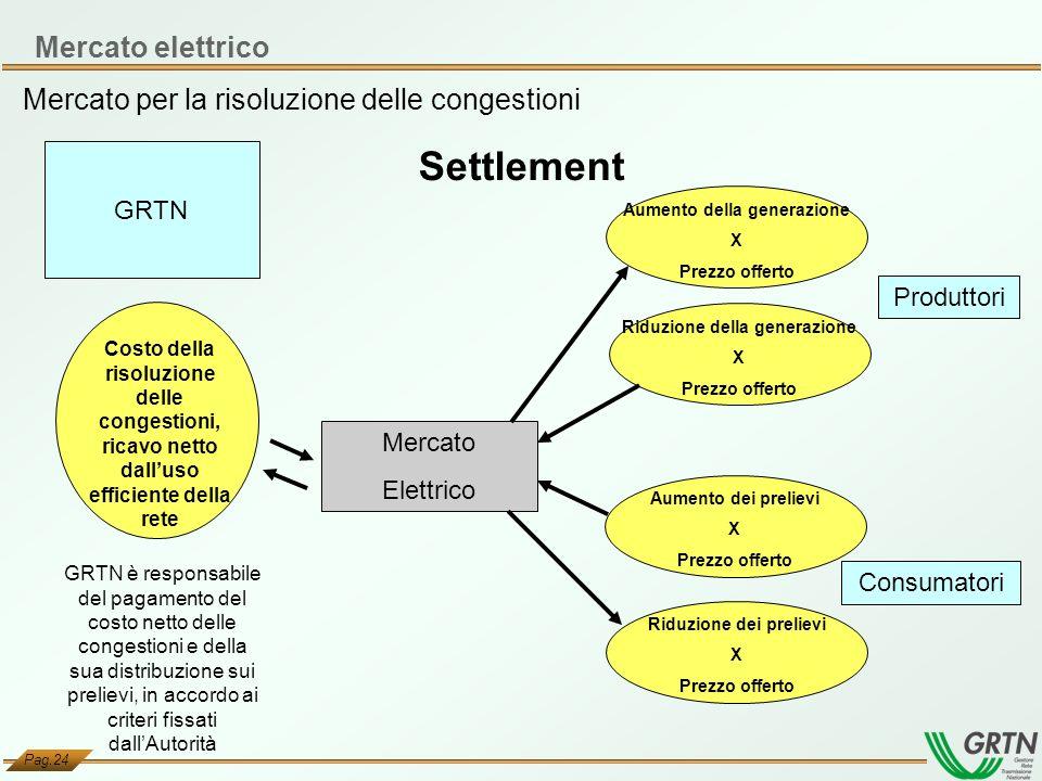 Settlement Mercato elettrico