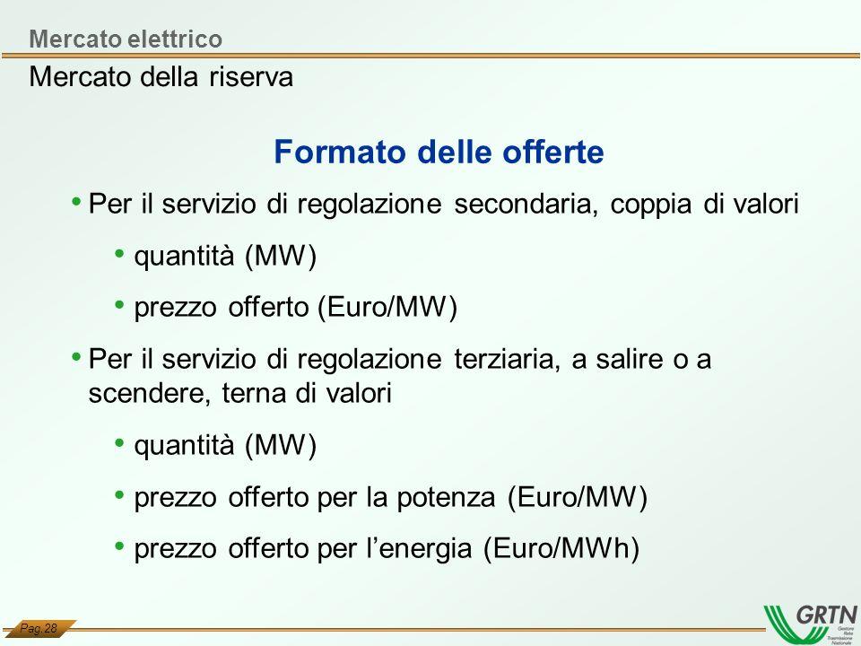 Formato delle offerte Mercato della riserva