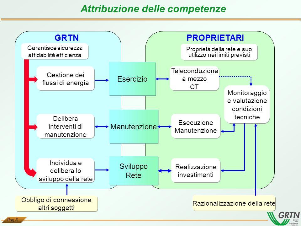 Attribuzione delle competenze