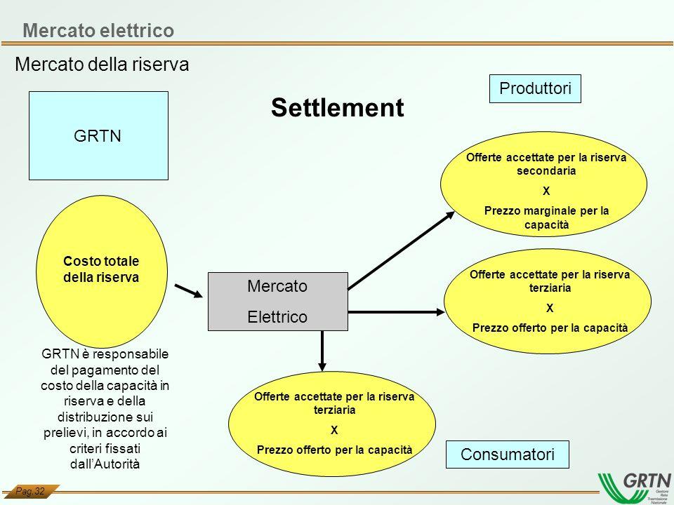 Settlement Mercato elettrico Mercato della riserva Produttori GRTN