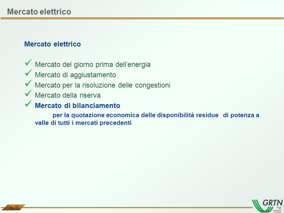 Mercato elettrico Mercato elettrico