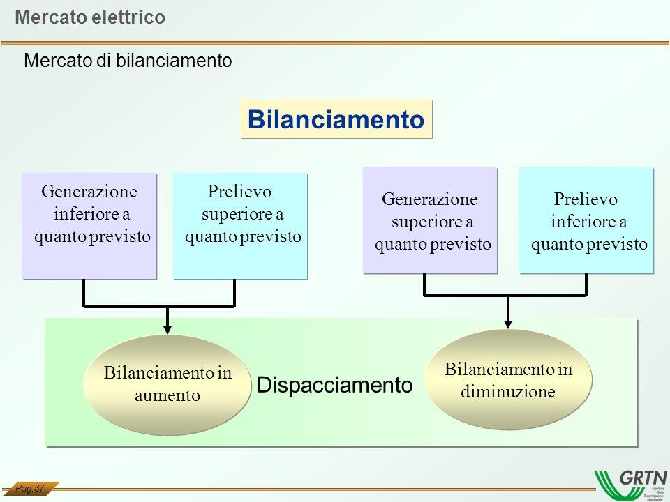 Bilanciamento Dispacciamento Mercato elettrico