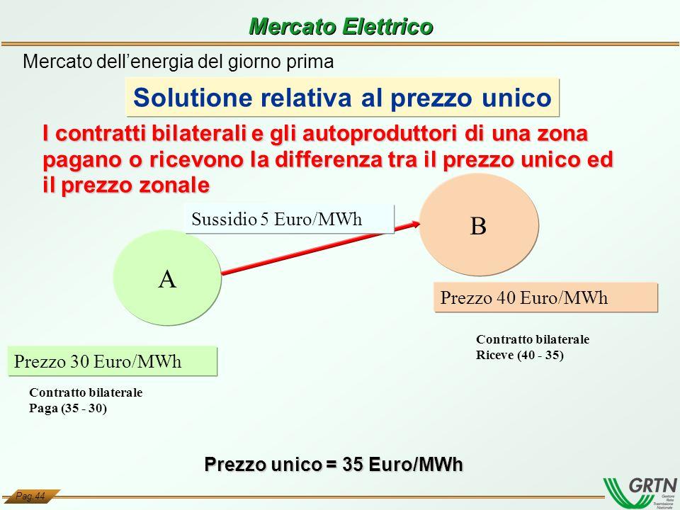Solutione relativa al prezzo unico