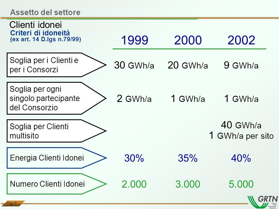 1999 2000 2002 30 GWh/a 20 GWh/a 9 GWh/a 2 GWh/a 1 GWh/a 1 GWh/a