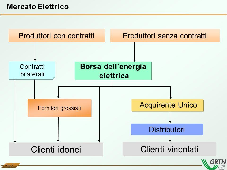 Borsa dell'energia elettrica