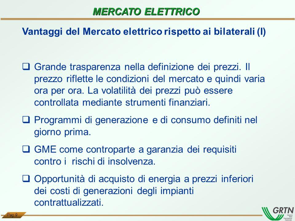 Vantaggi del Mercato elettrico rispetto ai bilaterali (I)