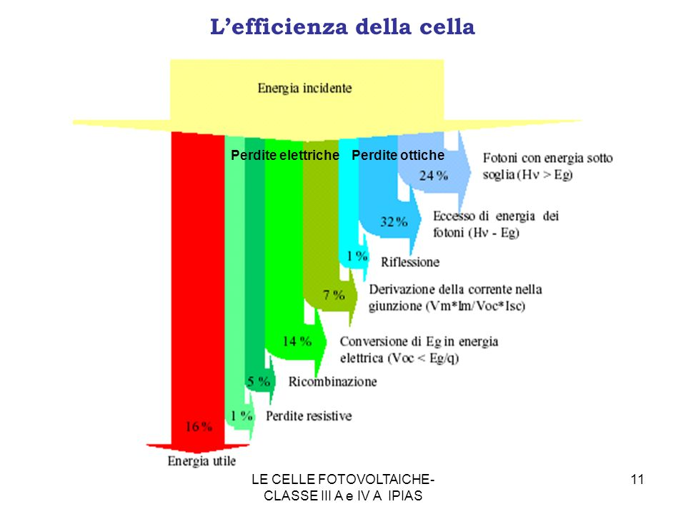 L'efficienza della cella